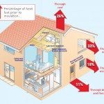 Heat-loss factors before insulation are very high